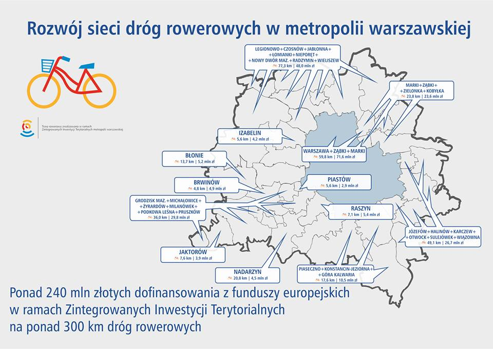 W ramach Zintegrowanych Inwestycji Terytorialnych metropolii warszawskiej podpisano umowy na dofinansowanie unijne na ponad 320 mln zł